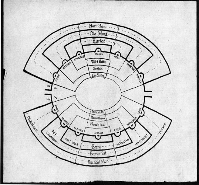 plano Templo de la Vida diseñado por Patrick Gedde